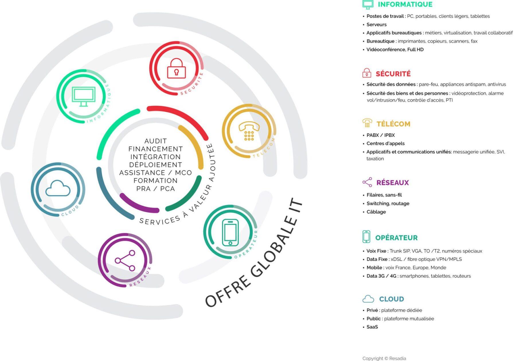 schema-circulaire-offre-resadia