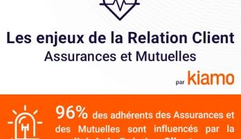 Infographie : Relation client, quels enjeux pour les assurances et les mutuelles ?