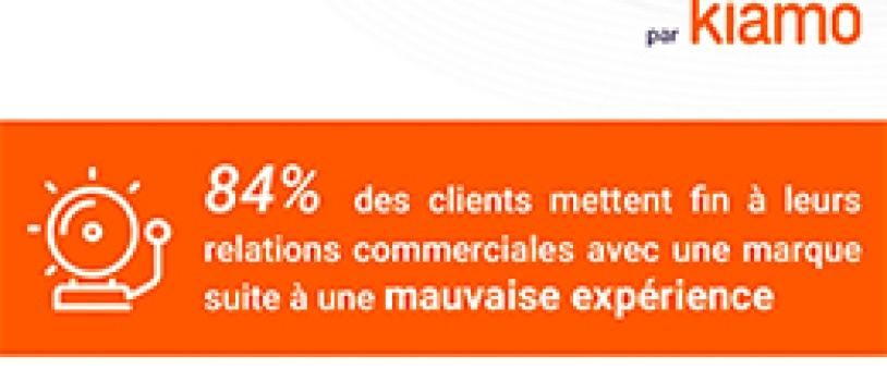 Infographie : La relation client cross-canal une nécessité aujourd'hui